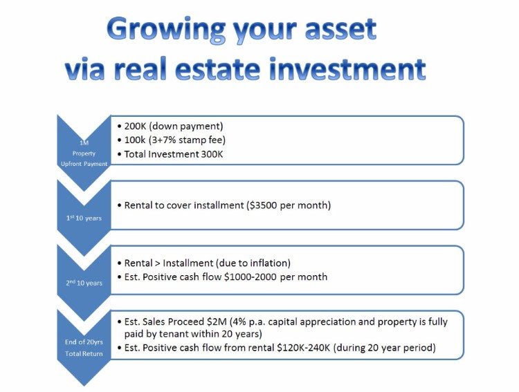How to grow $300K into $2M through real estate investment
