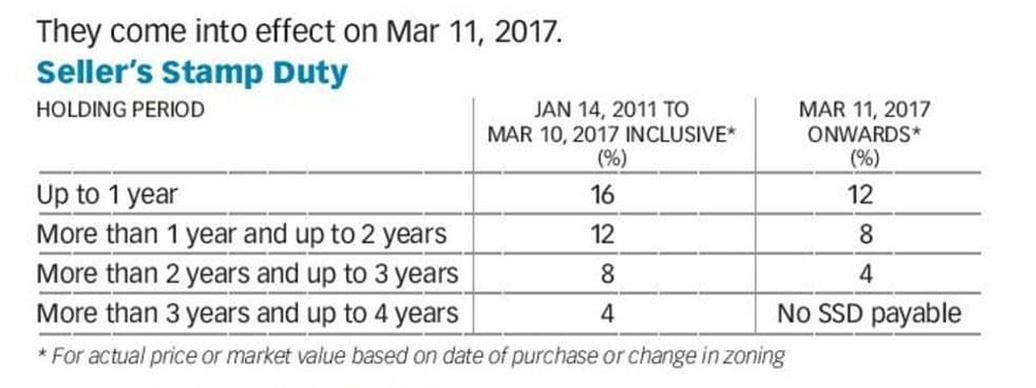 SSD reduced 11 mar 2017