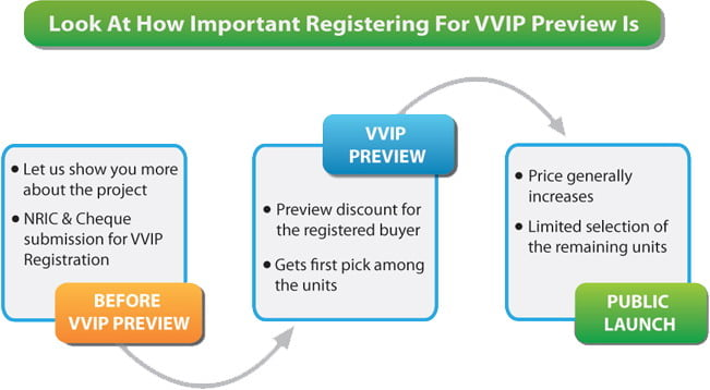 Register for VVIP