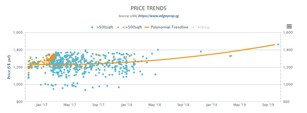 Parc Riviera price trend