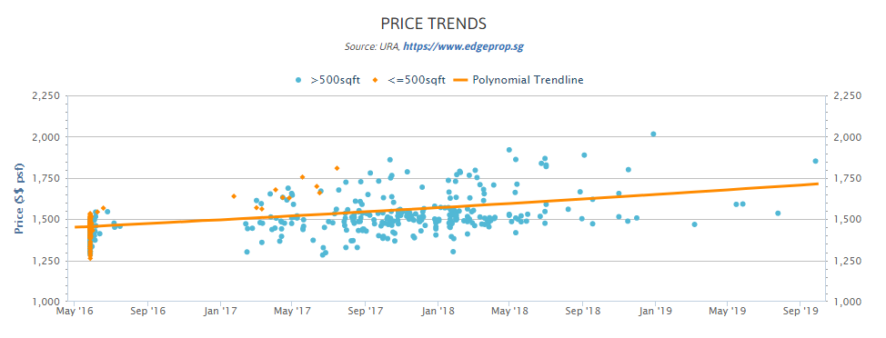 gem residences price trend