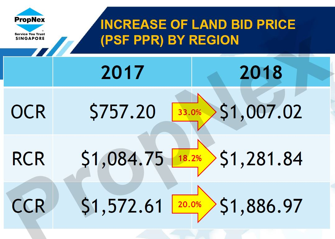 increase in land bid price