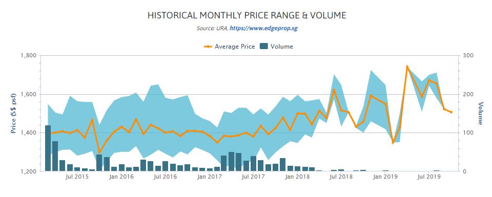 sims urban oasis price trend