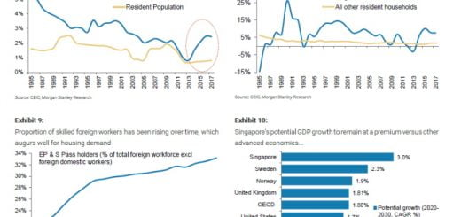 Singapore economy outperform other DMs