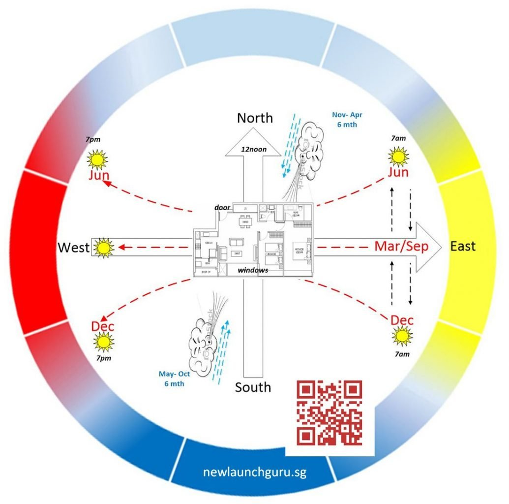 Sun trajectory and Wind direction in Singapore
