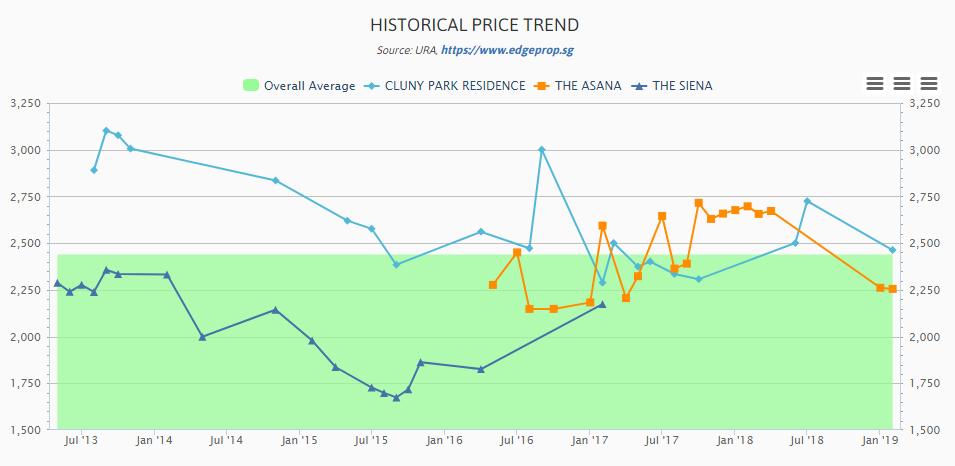 Cluny Park launch price CMA