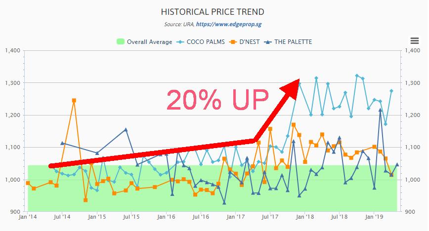 Coco Palm launch price CMA