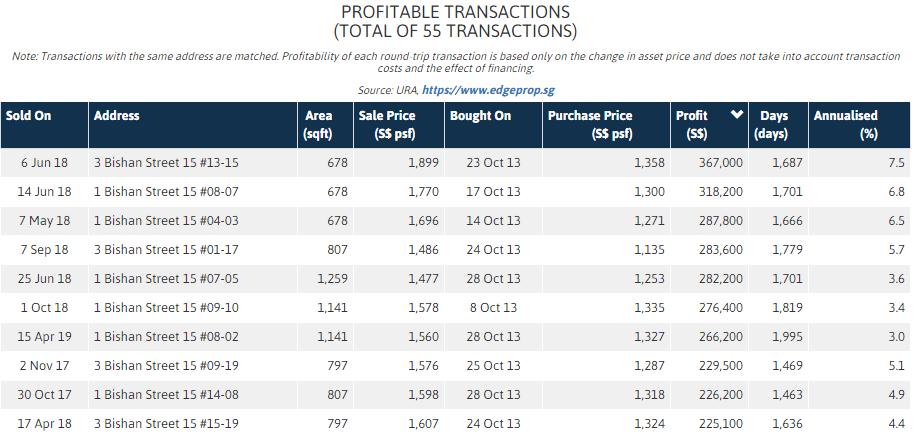 Sky Vue 1st owner high profit