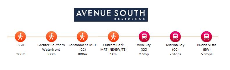 avenue south residence location keynote linear