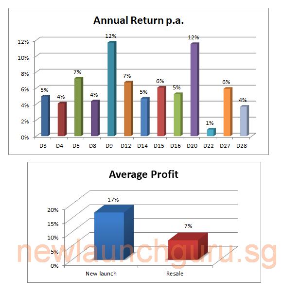 my clients portfolio 2019 chart