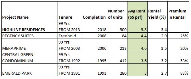highline residences rental estimate