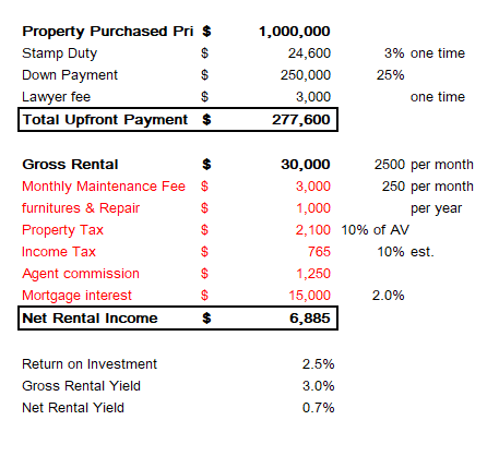 net rental yield calculatio table