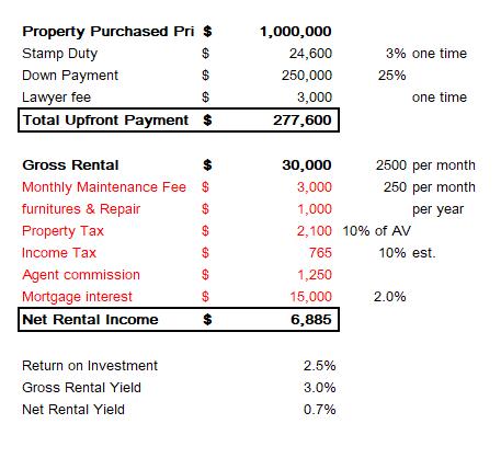 net rental yield calculatio table