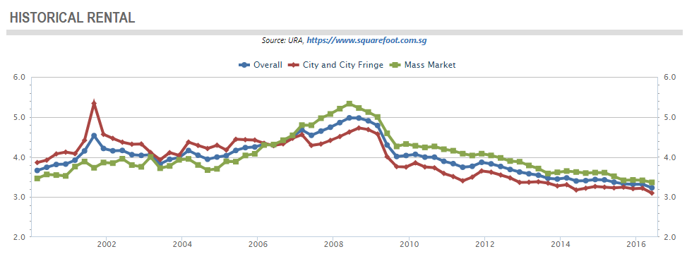 singapore property rental yield trend 2019