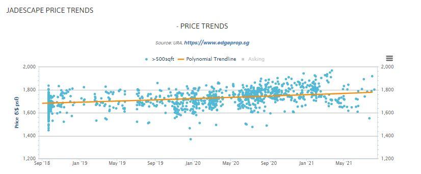 jadescape price trend