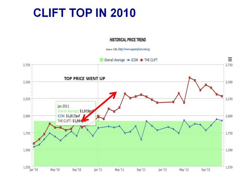 Clift TOP