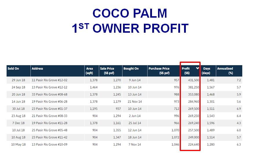 coco palm TOP profit