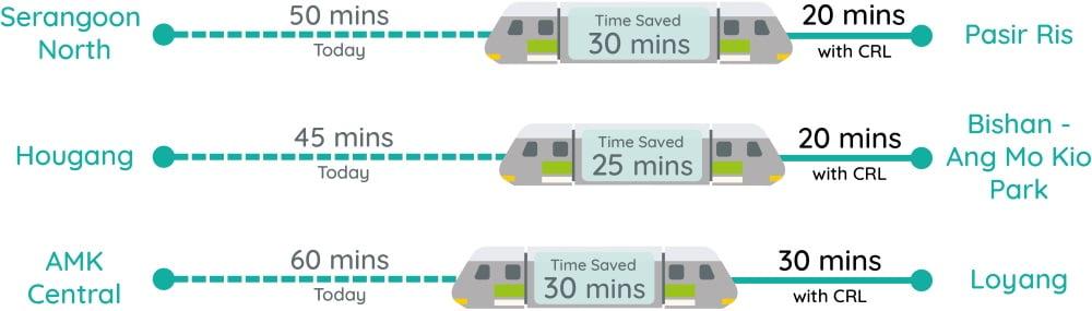 CRL Time Saving