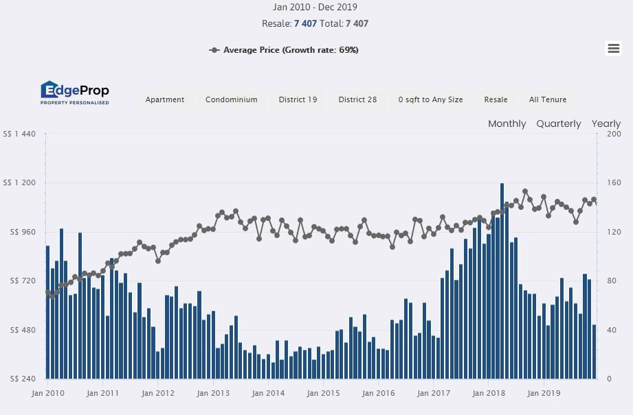 North-East 10-year price trend