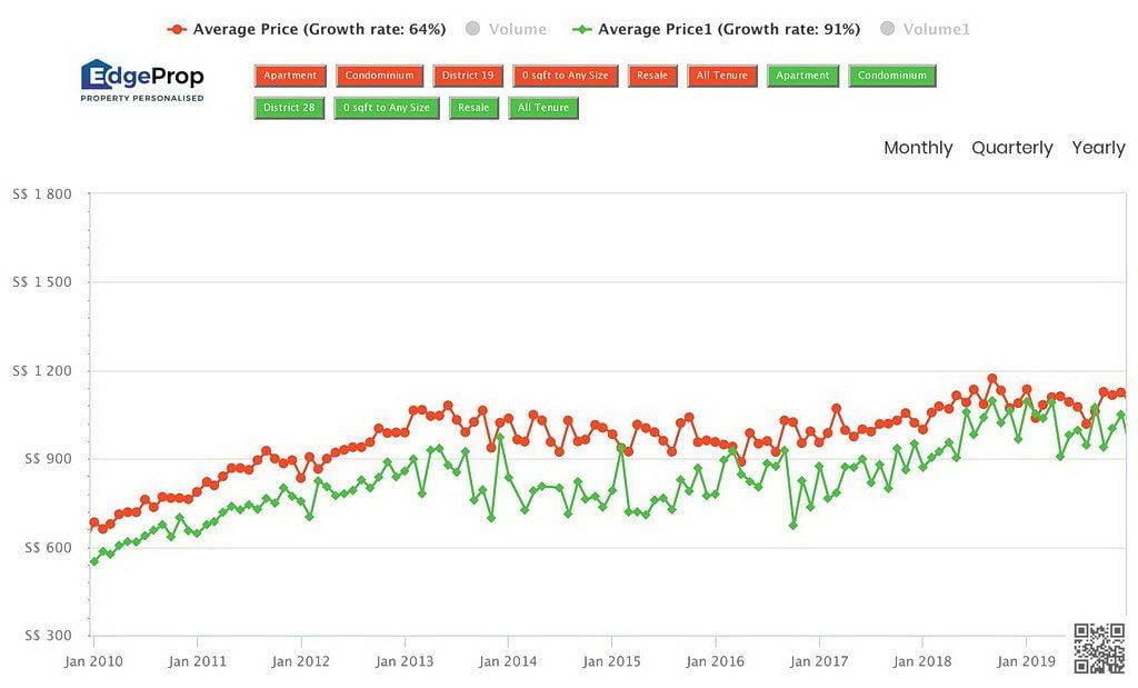 North-East District Price Index Comaprison